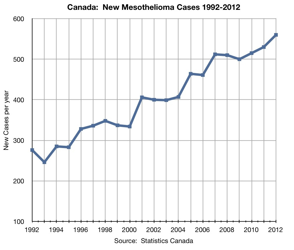 Mesothelioma Workers Compensation Canada
